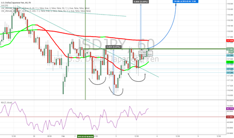 USDJPY: Setting up Inv. Head & Shoulders on 1 hr?