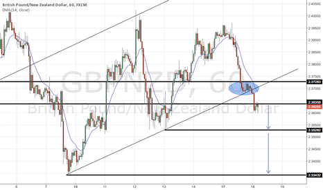 GBPNZD: 4hr trendline has been broken