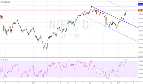 NIFTY: Nifty View as Dr Andrews Action/Reaction