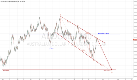 AUDCAD: AUDCAD, follow trend or wait for break? - bearish channel