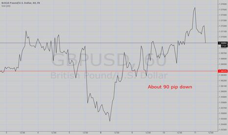 GBPUSD: EURUSD Forecasting