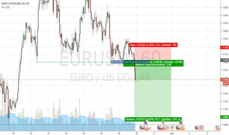 EURUSD: EURUSD Corto / Ruptura de soporte