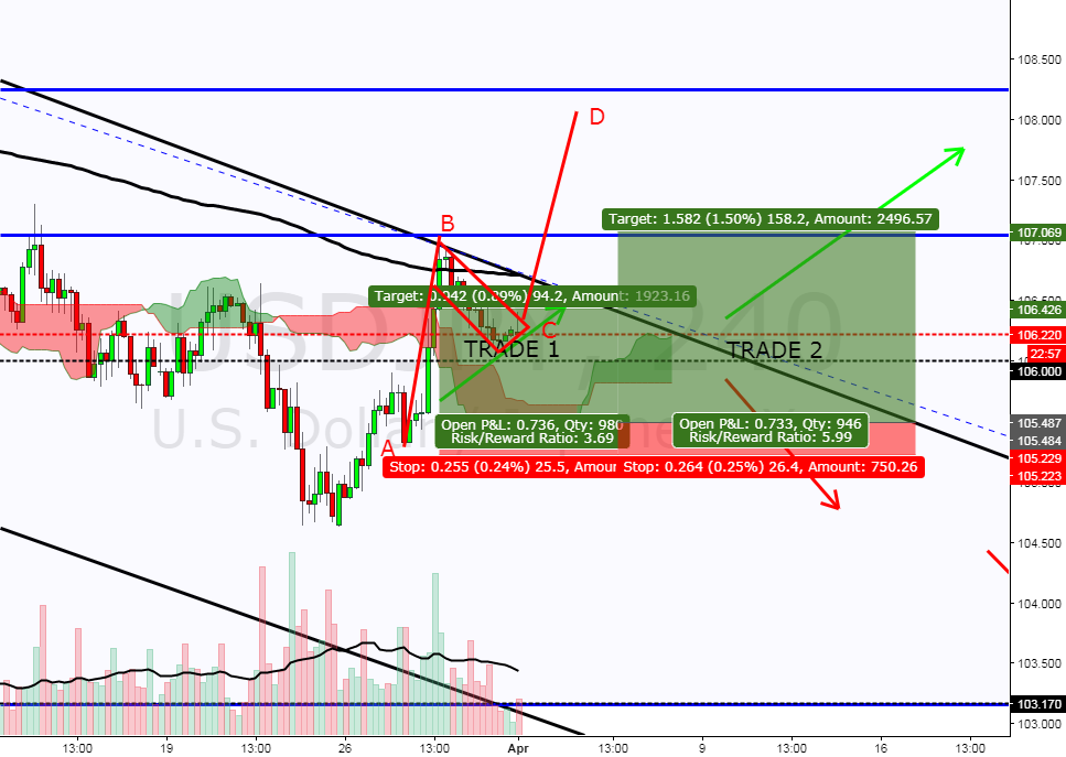 USDJPY TRADE ALREADY HIT TARGET 1 AS POSTED  AND WE CONTINUE!