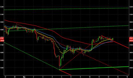 CL1!: Crude Long Trade Trigger