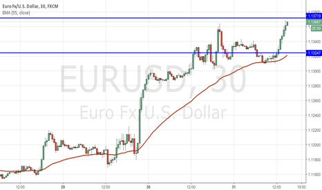 EURUSD: EUR on the bid