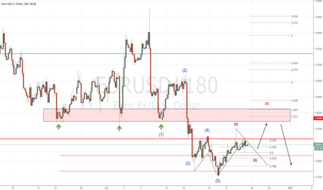 "EURUSD: EUR/USD - ""ABC Correction before TREND Continuation"""