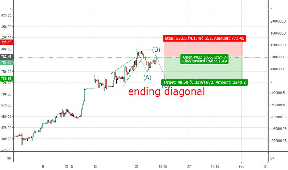 IBVENTURES: ending diagonal