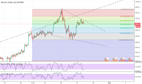 BTCUSD: BTC USD in a descending wedge