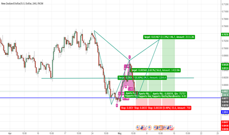NZDUSD: NZD/USD - Cypher Pattern completato