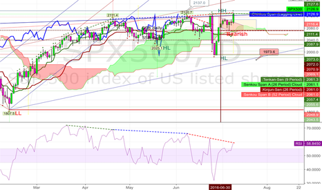 SPX500: 20160709 Possible bearish divergences on  SPX500 daily