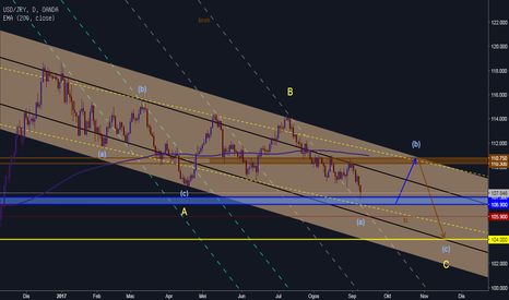 USDJPY: APPROCHING SUPPORT, CHANCE TO LONG