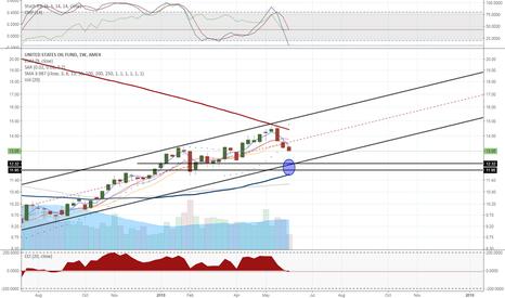 USO: $USO Weekly Chart