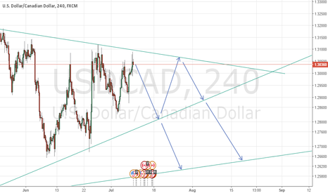 USDCAD: usdcad sell sell sell