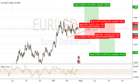 EURUSD: EURUSD Daily: strategia bidirezionale
