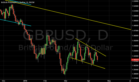 GBPUSD: Bullish Wedge GBPUSD