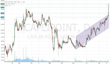 CAPLIPOINT: Caplin point: BO above the trend line