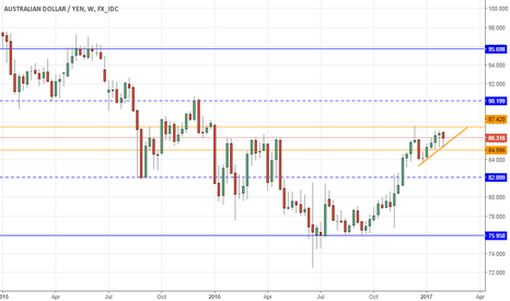 AUDJPY: AUDJPY in a box for too long: will it break?