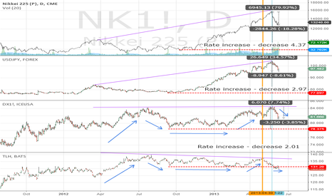 NK1!: Point thats USA QE3 for the Nikkei fall is an error