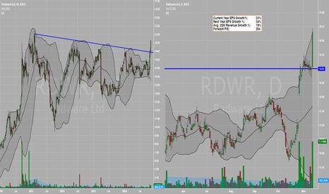 RDWR: New Trend - RDWR