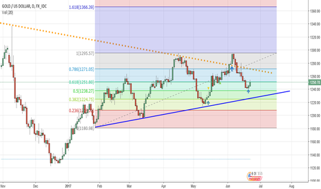 XAUUSD: GOLD TAKING SUPPORT FIBBO 50%