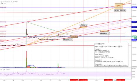 IGNISBTC: <Alt Coin 추세 및 패턴 분석>IGNIS Coin/BTC Chart