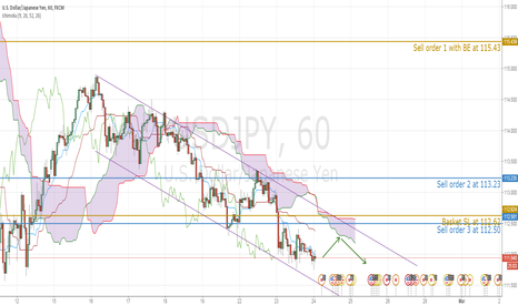 USDJPY: USDJPY bear in the control intraday before 112.55 breakout