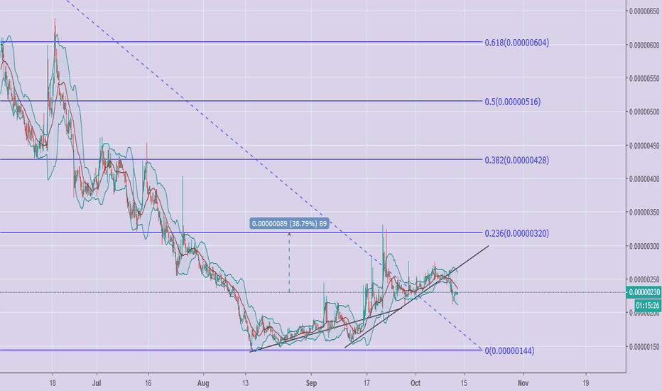 CDTBTC: $CDT Ready for Another Pump. 20% - 40% Worth...