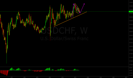 USDCHF: Long-term USD/CHF analysis