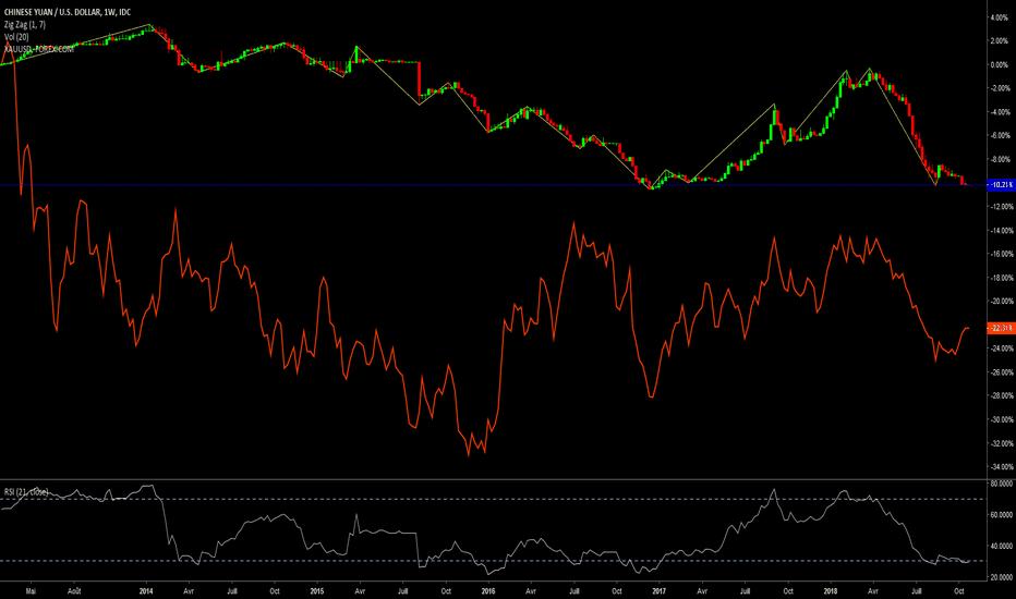 CNYUSD: Correlation CNY/USD et Gold