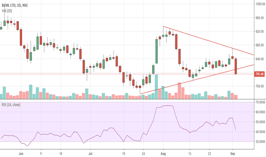 BEML: short term view: gaya kya?