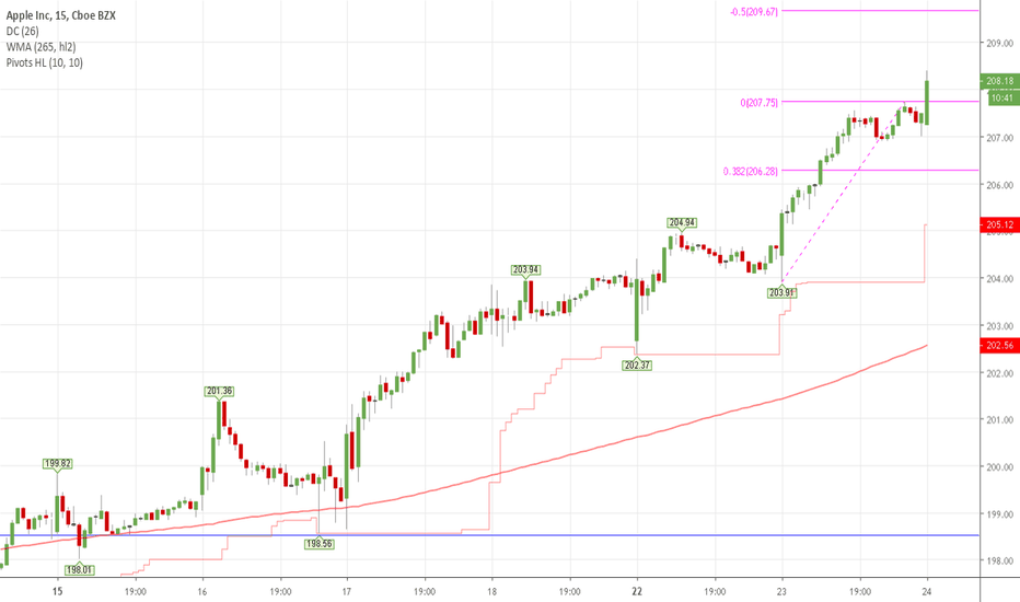 Aapl stock price and chart tradingview