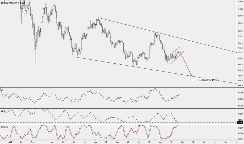 BTCUSD: A big move is coming and it's more likely to go down than up