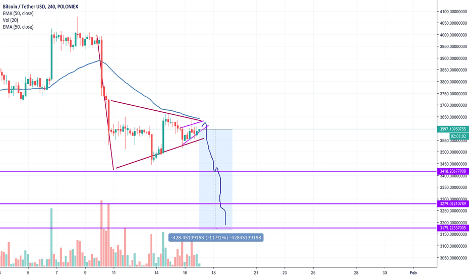 BTCUSDT: Bearish Rising Wedge inside Bear Flag