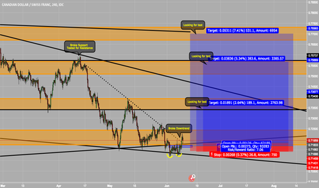 CADCHF: CADCHF, Buy Ideas