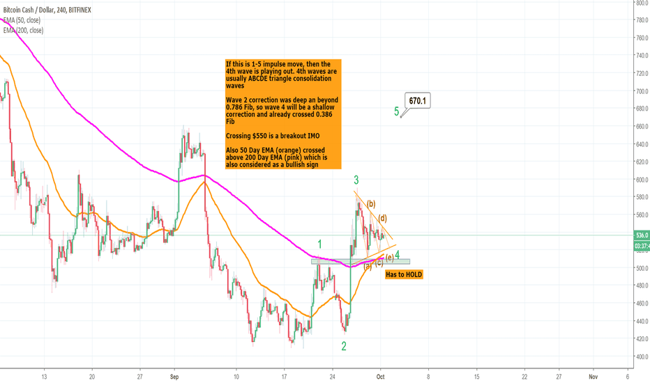 BCHUSD: BCH - Get ready for 5th wave to $650+