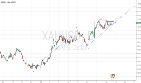 XAUUSD: GOLD - possible triangle with ABCD