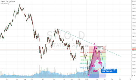 STL: #STL - BULLISH BAT FORMING - MORE LEFT ON THE DOWN SIDE