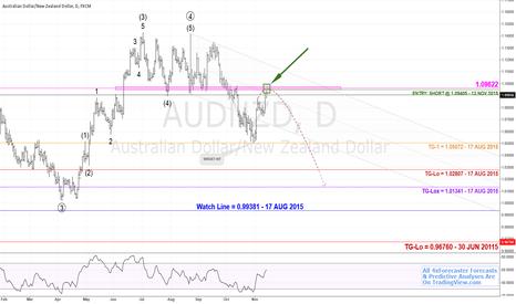 AUDNZD: $AUD v $NZD - Edu-Trade: Short @1.09405 | #aussie #kiwi #Forex