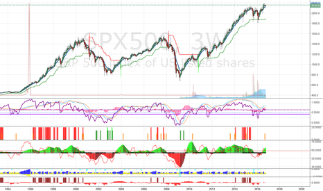 SPX500: Signfificant Pullback could happen in SPX