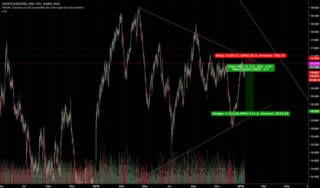 SILVER: Silver Short Term - Late Entry Still Open