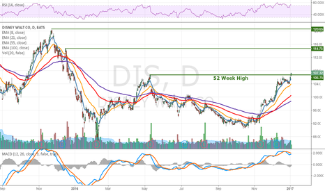 DIS: Disney breaking out above 52-week high