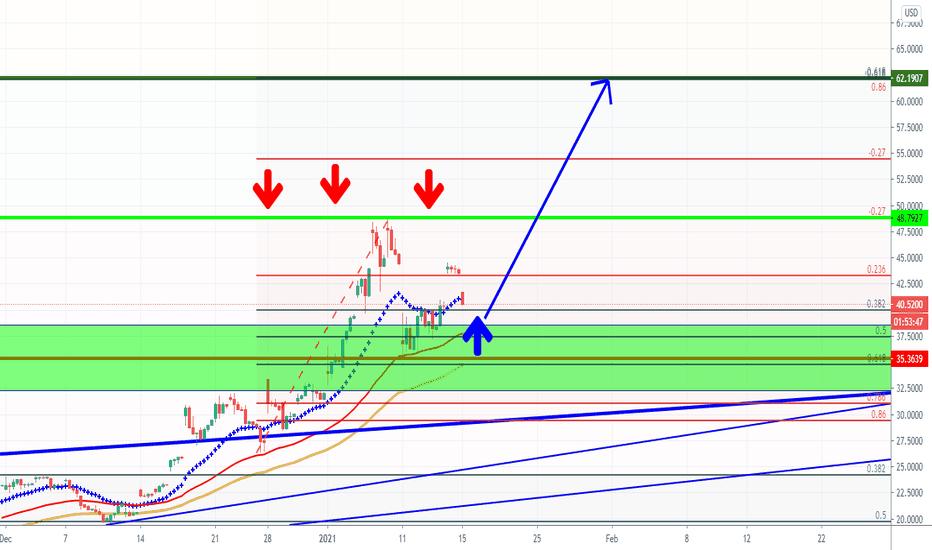 gbtc tradingview