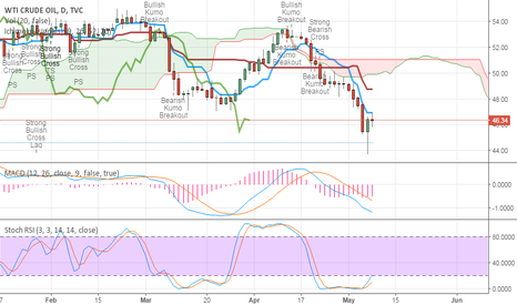 USOIL: 46.93 is the price to watch