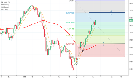 UKX: FTSE Moving Average 5,10,50 Fib Analysis H1