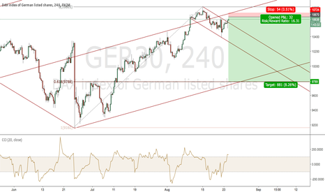 GER30: HIGH R/R Short in DAX