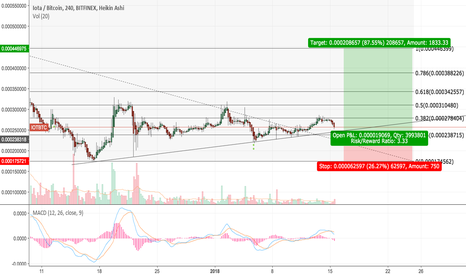 IOTBTC: IOTA-BTC waiting for support confirmation before buy
