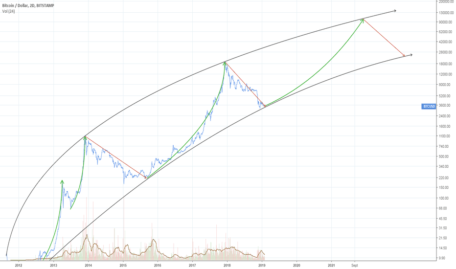 BTCUSD: [BTC] Cycles du Bitcoin