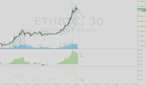 ETHBTC: Ethereum crash incoming