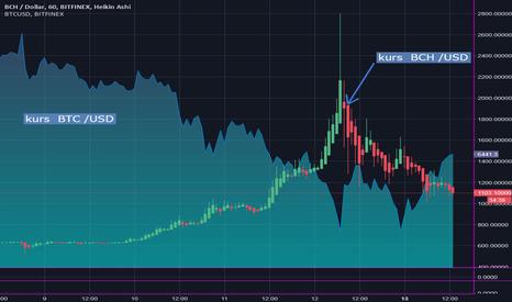 BCHUSD: BTC /USD    nałożony BCH/USD