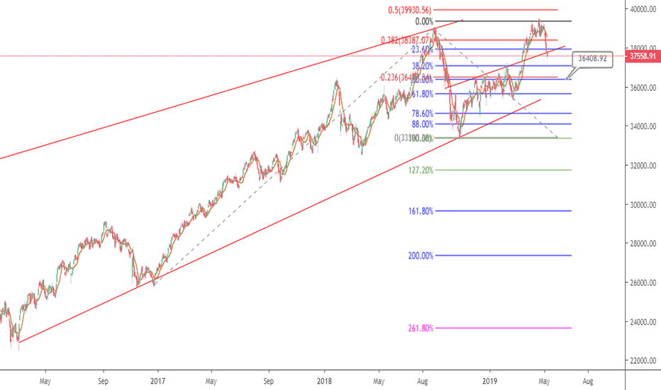 SENSEX Index Charts and Quotes — TradingView